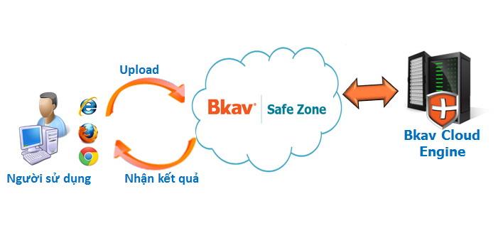 Quy trình quét virus của Bkav Safezone