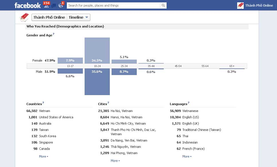 Loi ich kinh te facebook Lợi ích tiếp thị trên Facebook